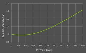 compressibility factor graph. the green line in graph below, shows compressibility factor of dry atmospheric air at 25°c from 0 to 500 bar.