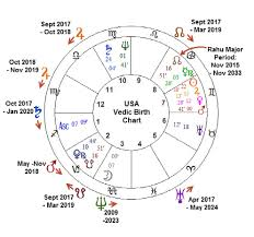 Vedic Birth Calculator Online Charts Collection