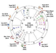 Vedic Natal Chart Calculator Vedic Birth Calculator Online Charts Collection