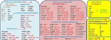 Comprehensive Spanish Tenses Wall Chart
