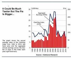 Clarksea Index Chart Clarksea Index Shipping Markets Under Severe Pressure