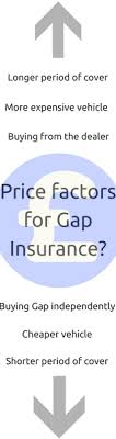 The best gap insurance companies will cover at least 25% or more of the actual cash value of your car if it's ever totaled to pay off your loan. Gap Insurance 101 The Ultimate Gap Insurance Guide