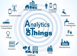Image result for Analytics of Things (AoT)