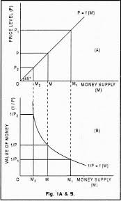 fisher s quantity theory of money