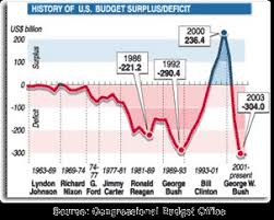 Us Yearly Deficit Chart Governmental Deficit Spending