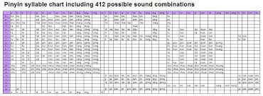 Chinese Sound Chart Pinyin Chart 412 Learn Chinese Syllable Chinese