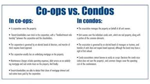 Explaining Common Co Op Condo Budget Terminology In The