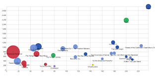 How To Make A Scatterplot Rawgraphs