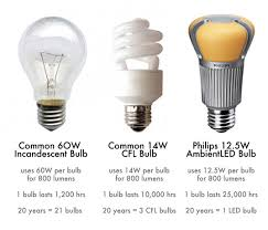 Energy Saving Light Bulbs Conversion Chart How To Switch Out Your Light Bulbs And Get Ready For The