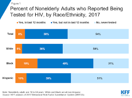 Hiv Testing In The United States The Henry J Kaiser