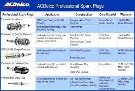 Delco Spark Plug Application Chart Ac Delco Iridium Spark Plug Your Selected Product Plugs