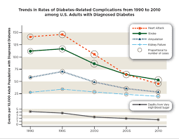 New Cdc Data Show Declines In Some Diabetes Related