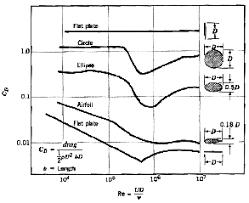 drag coefficient equation reynolds number. drag coefficient equation reynolds number i