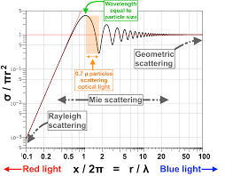 Scattering Of Light Meaning Sunsets Mars Earth Astronomy Stack Exchange