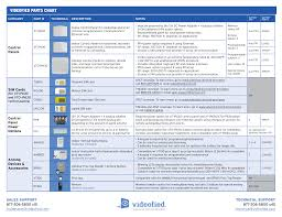 Videofied Parts Chart Manualzz Com