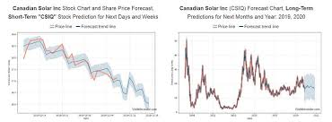 Canadian Solar Inc Q3 2019 Is Coming Traders Paradise