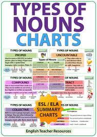 Types Of Nouns English Charts