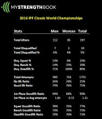 Usapl Attempt Chart The Math Behind The 2016 Ipf Classic World Powerlifting
