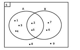 Contoh Diagram Venn Komplemen Mengenal Diagram Venn Rumushitung Com