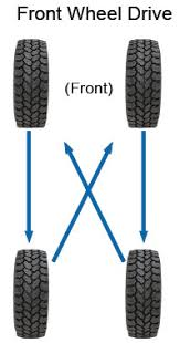 Tire Rotation Patterns Adorable Tire Care Proper Tire Care And Maintenance