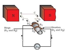 electric generator diagram for kids. Simple Electric Generator Diagram. Fine 136 In Diagram For Kids
