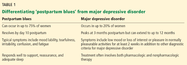 Baby Blues Vs Postpartum Depression Chart Peripartum Depression Early Recognition Improves Outcomes