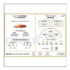 Optimum Nutrition Comparison Chart On Optimum Nutrition Gold Standard 100 Whey Protein