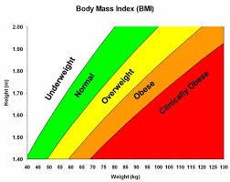 Body Mass Index Bmi Calculator And Chart