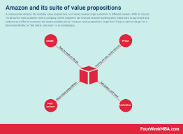 Value Proposition Design Review Amazon Value Proposition In A Nutshell Fourweekmba