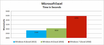 Windows 8 Vs Windows 7 Speed And Performance Testing