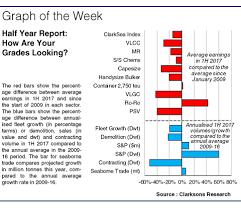Clarksea Index Chart
