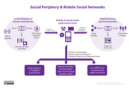 mobile social networking and social periphery ambient intimacy above