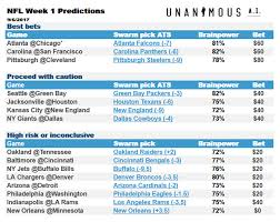 Nfl Point Spread Chart Swarming The Nfl Ai Picks For Week 1 Unanimous Ai