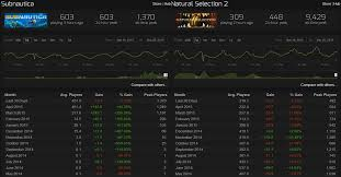 20 Systematic Csgo Steam Charts
