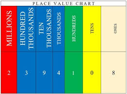 Place Value Chart Using A Place Value Chart In The Classroom Video Lesson