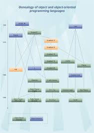 Flow Chart On Establishment Of Languages Object Oriented Programming Languages Free Object Oriented
