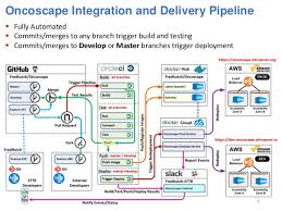 Anatomy Of A Continuous Integration And Delivery Cicd Pipeline