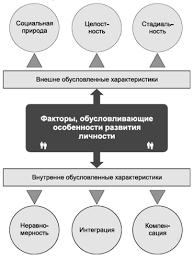 Психология личности и деятельности Реферат КОММЕНТАРИИ