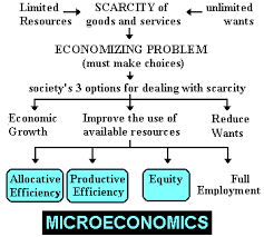 The 5es Of Economics