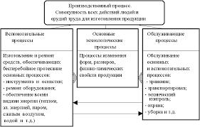 Реферат Производственный процесс предприятия и принципы его  Структура производственных процессов