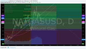 Natural Gas Lost And Has Not Regained 200 Day Natgasusd