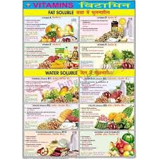 Food And Its Nutrients Chart Food And Nutrition Charts Constituents Of Food Charts