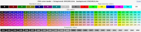 Ansi Color Chart Standards List Of Ansi Color Escape Sequences Stack Overflow