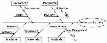 cause and effect diagram  or fish bone diagram or ishikawa diagram    example