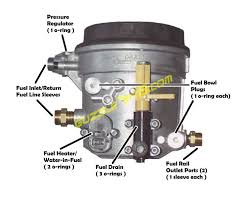 welcome to guzzle's powerstroke fuel bowl rebuild web page  to remove the fuel bowl from the engine compartment, remove the two 1 4\