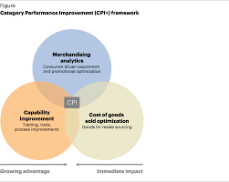 Category Performance Improvement - Retail Capability - A.T. Kearney ...