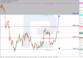 Xauusd Price Chart Gold Price News And Forecast Xau Usd Trades With Modest