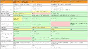 Ps3 Chart Wii Vs 360 Vs Ps3 Chart Nintendo Forum News