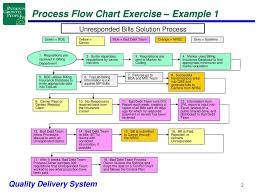 Bad Flow Charts Chart Example Unresponded Bills Solution