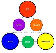 Tulip Fabric Dye Color Chart Tulip Fabric Dye Tie Dye Szehya Info